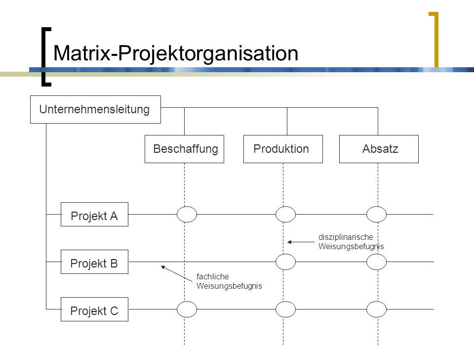 Matrix-Projektorganisation BeschaffungProduktionAbsatz Projekt B Projekt A Projekt C Unternehmensleitung disziplinarische Weisungsbefugnis fachliche W