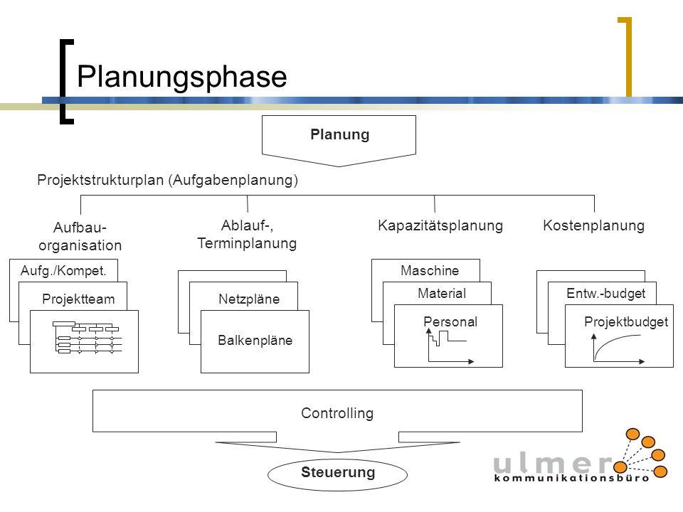Planungsphase Ablauf-, Terminplanung Aufbau- organisation KapazitätsplanungKostenplanung Aufg./Kompet. Balkenpläne NetzpläneProjektteam Personal Mater