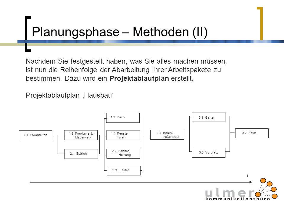 Planungsphase – Methoden (II) 1.1 Erdarbeiten 1.2 Fundament, Mauerwerk 1.3 Dach 1.4 Fenster, Türen 3.1 Garten 2.1 Estrich 3.2 Zaun 2.2 Sanitär, Heizun