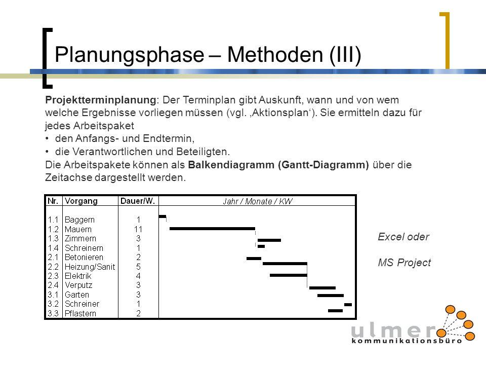 Planungsphase – Methoden (III) Projektterminplanung: Der Terminplan gibt Auskunft, wann und von wem welche Ergebnisse vorliegen müssen (vgl. Aktionspl