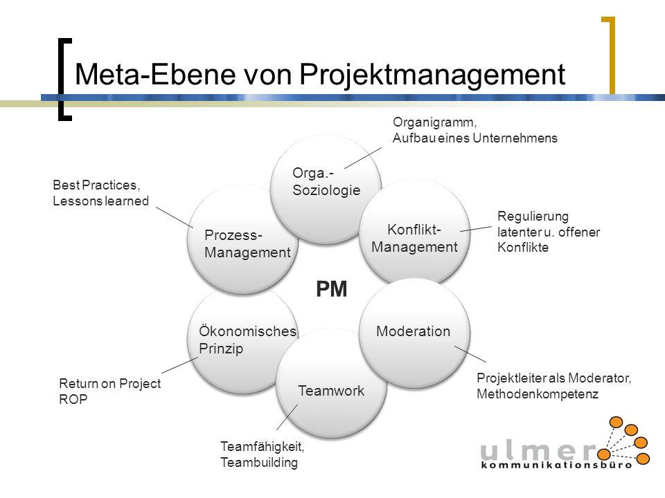 Meta-Ebene von Projektmanagement Orga.- Soziologie Prozess- Management Konflikt- Management Moderation Teamwork Ökonomisches Prinzip PM Best Practices