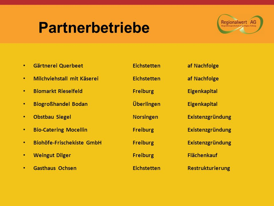 Gärtnerei QuerbeetEichstettenaf Nachfolge Milchviehstall mit KäsereiEichstettenaf Nachfolge Biomarkt Rieselfeld FreiburgEigenkapital Biogroßhandel Bod