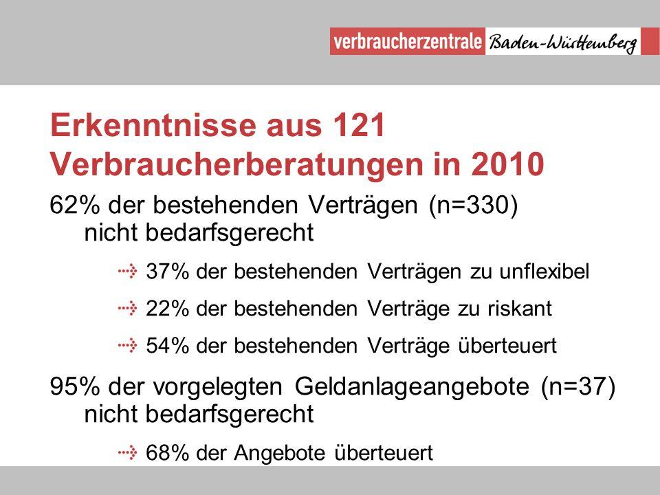 Erkenntnisse aus 121 Verbraucherberatungen in 2010 62% der bestehenden Verträgen (n=330) nicht bedarfsgerecht 37% der bestehenden Verträgen zu unflexi
