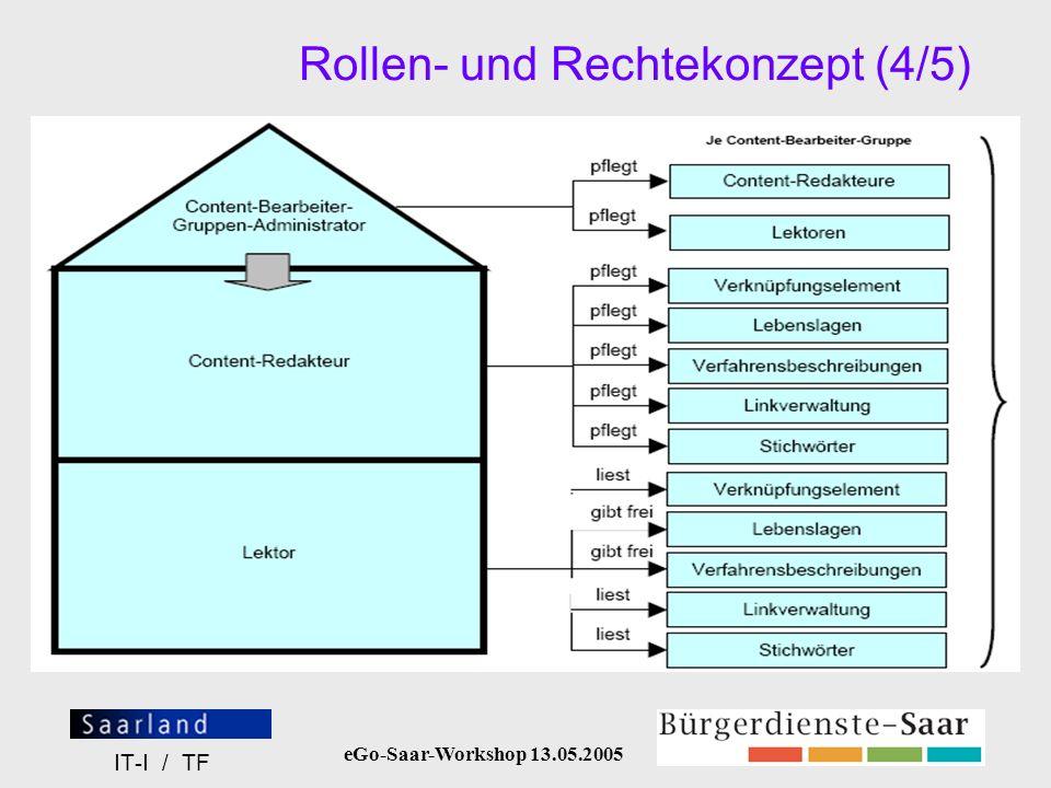 eGo-Saar-Workshop 13.05.2005 IT-I / TF Rollen- und Rechtekonzept (4/5)