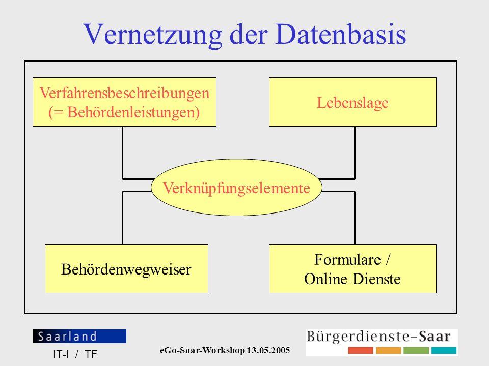 eGo-Saar-Workshop 13.05.2005 IT-I / TF Vernetzung der Datenbasis Verfahrensbeschreibungen (= Behördenleistungen) Lebenslage Behördenwegweiser Formular