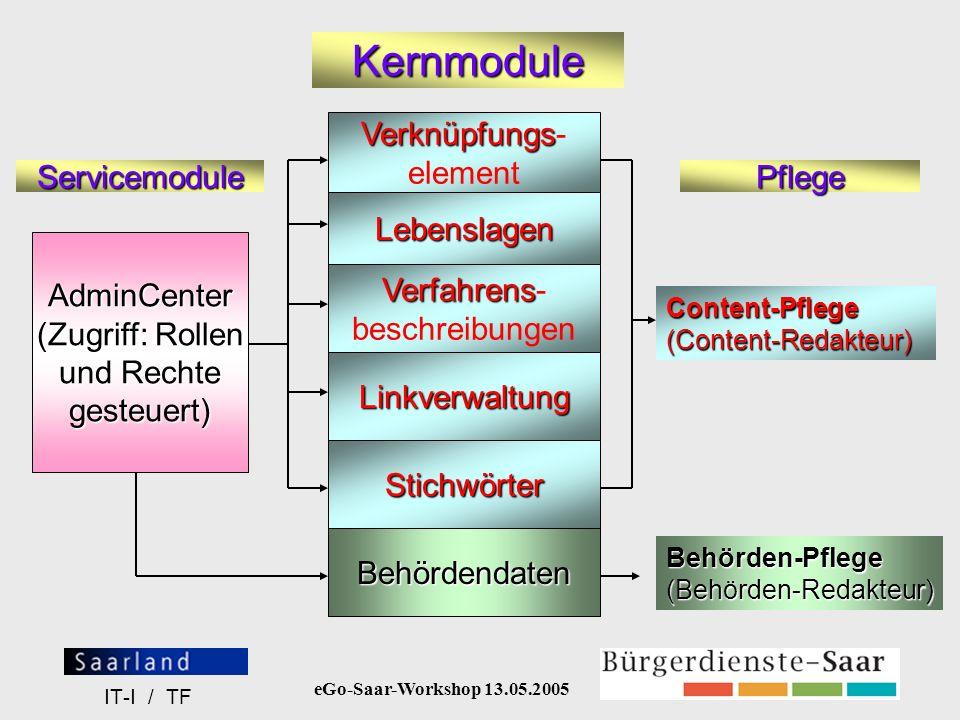 eGo-Saar-Workshop 13.05.2005 IT-I / TF Kernmodule AdminCenter (Zugriff: Rollen und Rechte gesteuert) Verknüpfungs Verknüpfungs- element Lebenslagen Ve