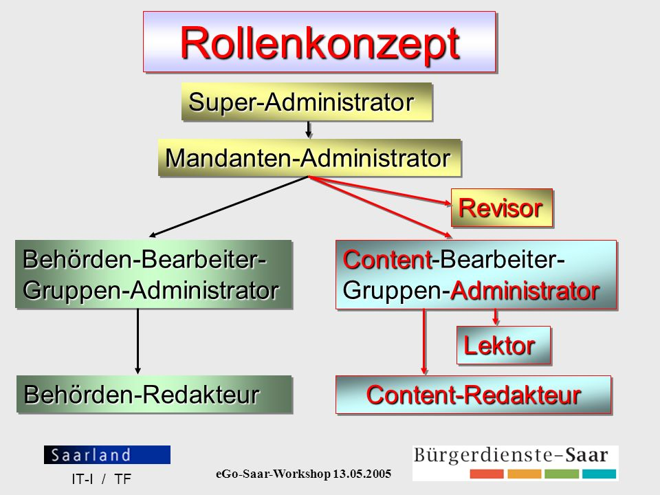 eGo-Saar-Workshop 13.05.2005 IT-I / TF RollenkonzeptRollenkonzept Super-AdministratorSuper-Administrator MandantenAdministrator Mandanten-Administrato