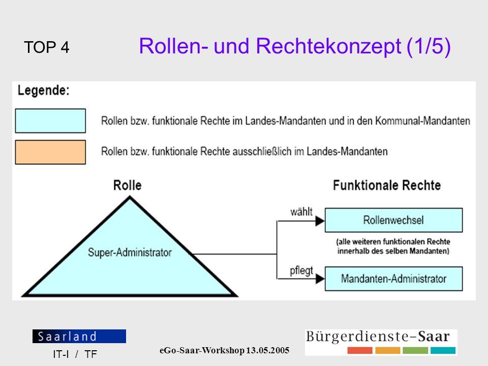 eGo-Saar-Workshop 13.05.2005 IT-I / TF Kommunale Ergänzungen (2) Kombinationsmöglichkeiten der Informationsobjekte Erscheinendes Objekt in der Nutzersicht Landes-ObjektKommunale Erweiterung Anzeige ohne Regionalisierung.