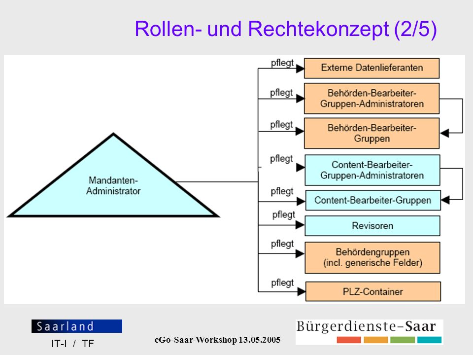 eGo-Saar-Workshop 13.05.2005 IT-I / TF Rollen- und Rechtekonzept (3/5) (= Import / Export von Behördendaten)