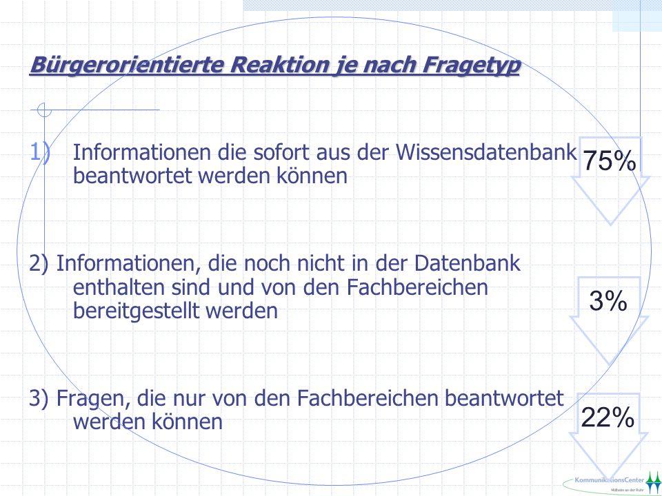 Bürgerorientierte Reaktion je nach Fragetyp 1) Informationen die sofort aus der Wissensdatenbank beantwortet werden können 2) Informationen, die noch nicht in der Datenbank enthalten sind und von den Fachbereichen bereitgestellt werden 3) Fragen, die nur von den Fachbereichen beantwortet werden können 75% 3% 22%
