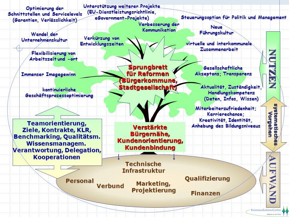 Teamorientierung, Ziele, Kontrakte, KLR, Benchmarking, Qualitätsm.