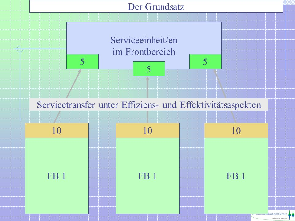 Serviceeinheit/en im Frontbereich 10 FB 1 5 10 FB 1 10 FB 1 5 5 Servicetransfer unter Effiziens- und Effektivitätsaspekten Der Grundsatz