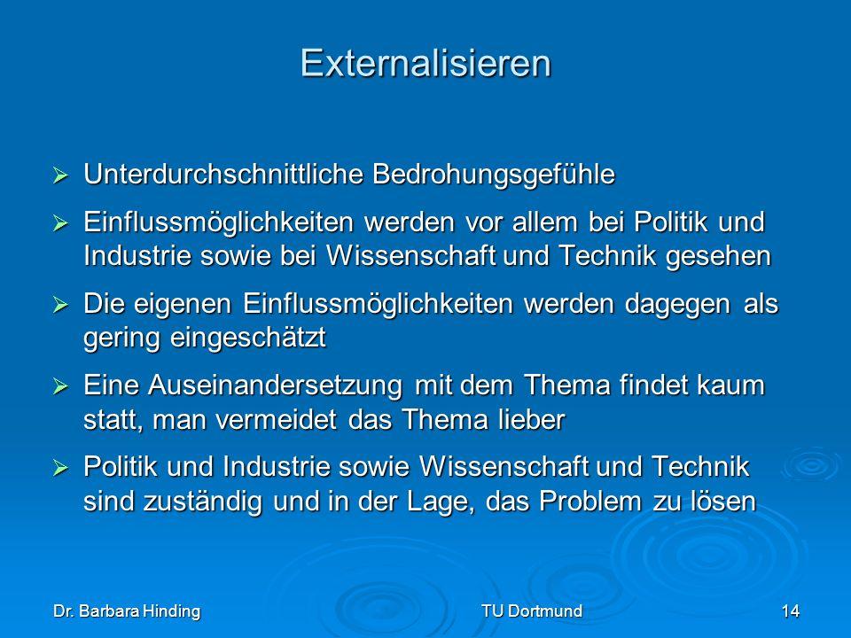 Dr. Barbara Hinding TU Dortmund 14 Externalisieren Unterdurchschnittliche Bedrohungsgefühle Unterdurchschnittliche Bedrohungsgefühle Einflussmöglichke