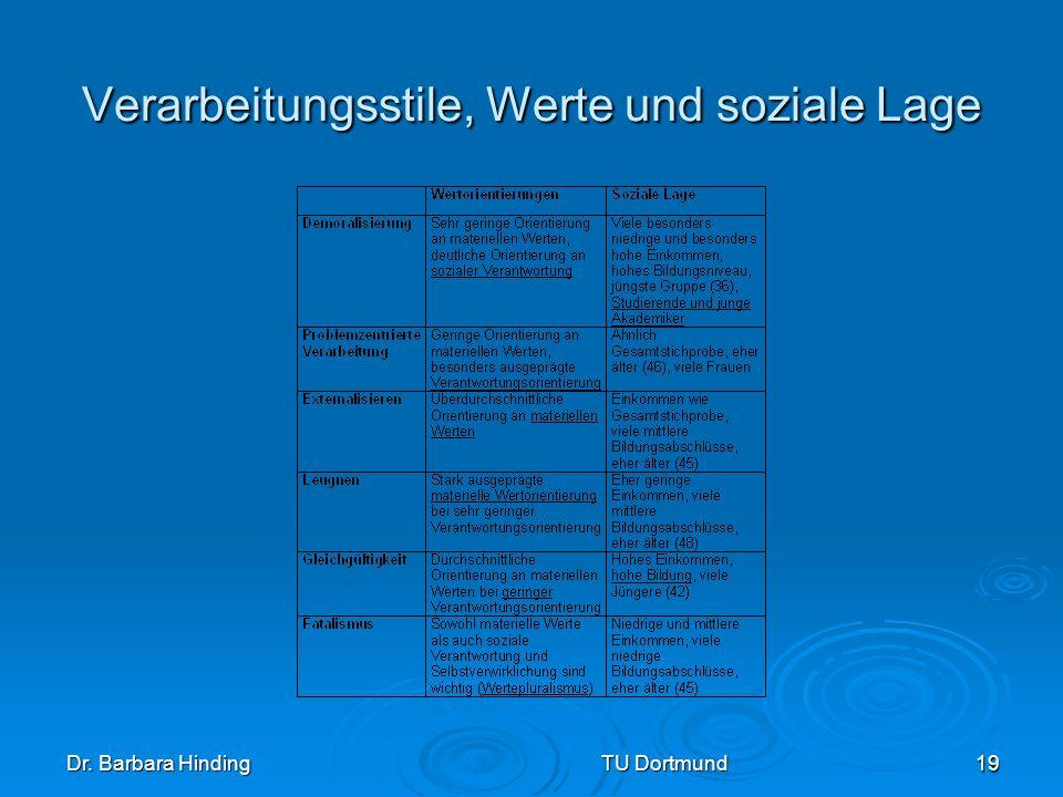 Dr. Barbara Hinding TU Dortmund 19 Verarbeitungsstile, Werte und soziale Lage