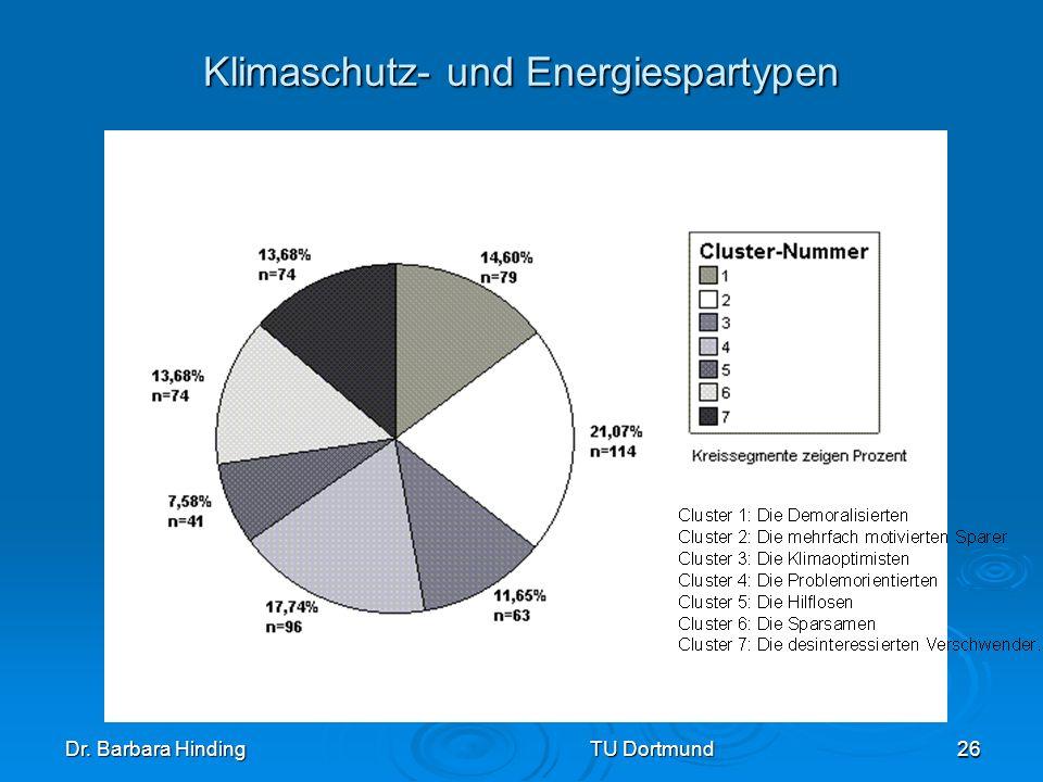 Dr. Barbara Hinding TU Dortmund 26 Klimaschutz- und Energiespartypen
