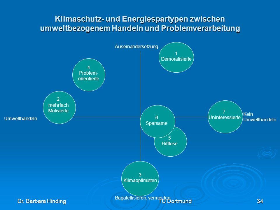Dr. Barbara Hinding TU Dortmund 34 Klimaschutz- und Energiespartypen zwischen umweltbezogenem Handeln und Problemverarbeitung Umwelthandeln Kein Umwel