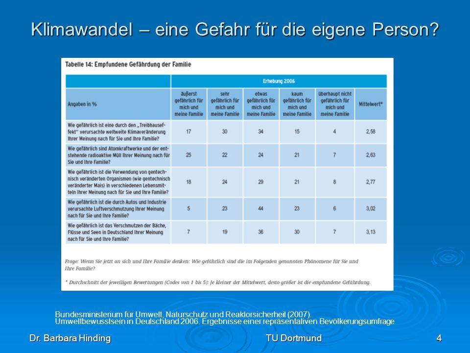 Dr. Barbara Hinding TU Dortmund 4 Klimawandel – eine Gefahr für die eigene Person? Bundesministerium für Umwelt, Naturschutz und Reaktorsicherheit (20