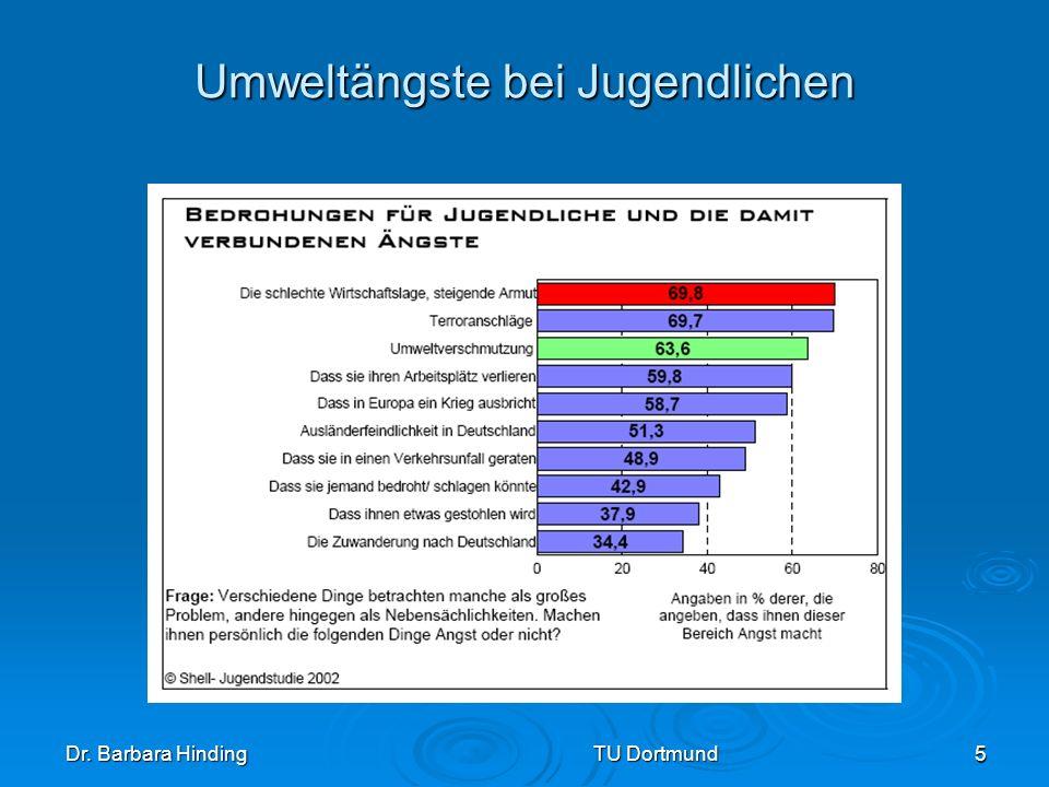 Dr. Barbara Hinding TU Dortmund 5 Umweltängste bei Jugendlichen