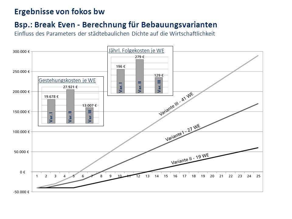 Ergebnisse von fokos bw Bsp.: Break Even - Berechnung für Bebauungsvarianten Einfluss des Parameters der städtebaulichen Dichte auf die Wirtschaftlich