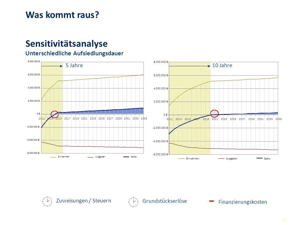 26 Zuweisungen / Steuern Finanzierungskosten - Grundstückserlöse Unterschiedliche Aufsiedlungsdauer -6.000.000 -4.000.000 -2.000.000 0 2.000.000 4.000