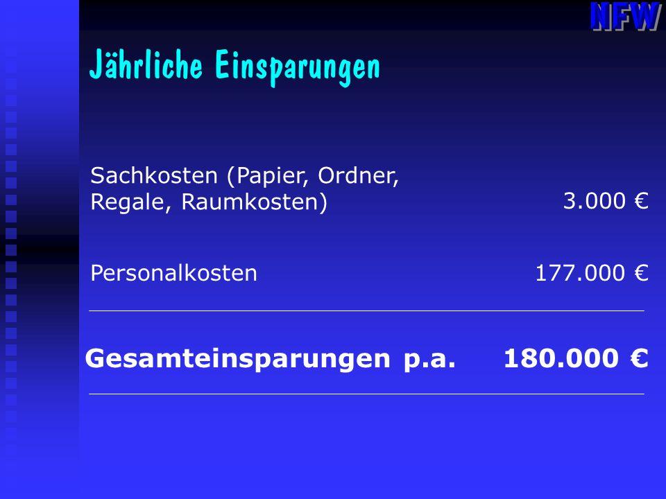 Jährliche Einsparungen Sachkosten (Papier, Ordner, Regale, Raumkosten) 3.000 Personalkosten177.000 Gesamteinsparungen p.a.180.000