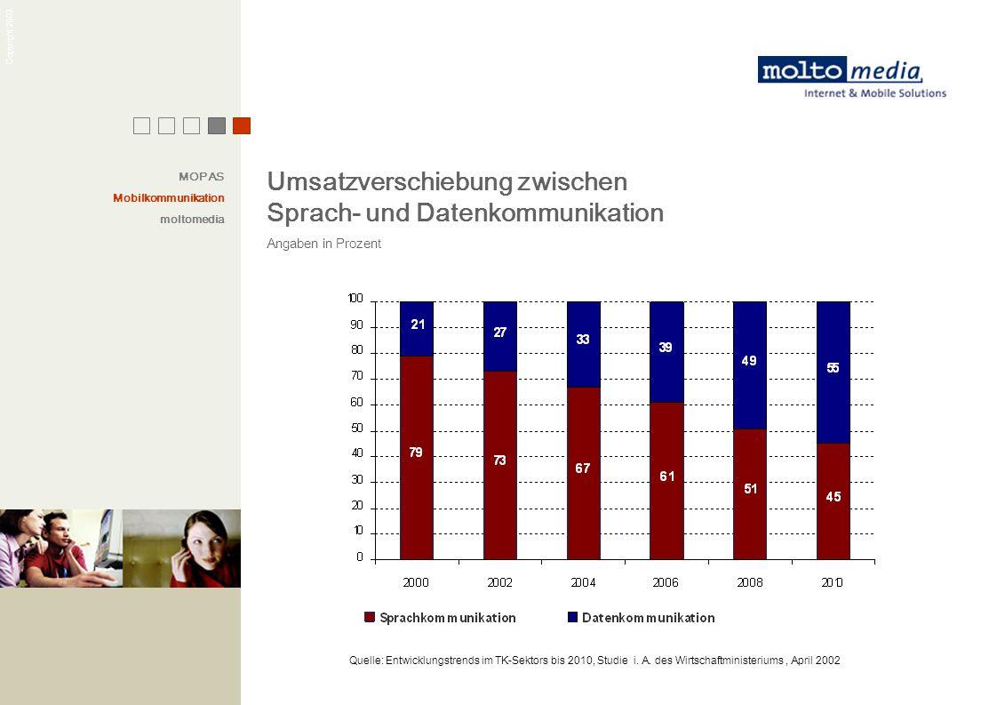 Copyright 2003 Quelle: Entwicklungstrends im TK-Sektors bis 2010, Studie i. A. des Wirtschaftministeriums, April 2002 Umsatzverschiebung zwischen Spra