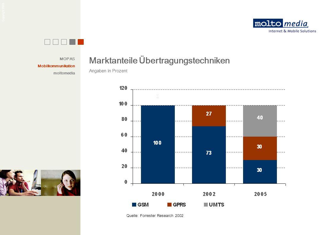 Copyright 2003 Quelle: Forrester Research 2002 Marktanteile Übertragungstechniken Angaben in Prozent MOPAS Mobilkommunikation moltomedia
