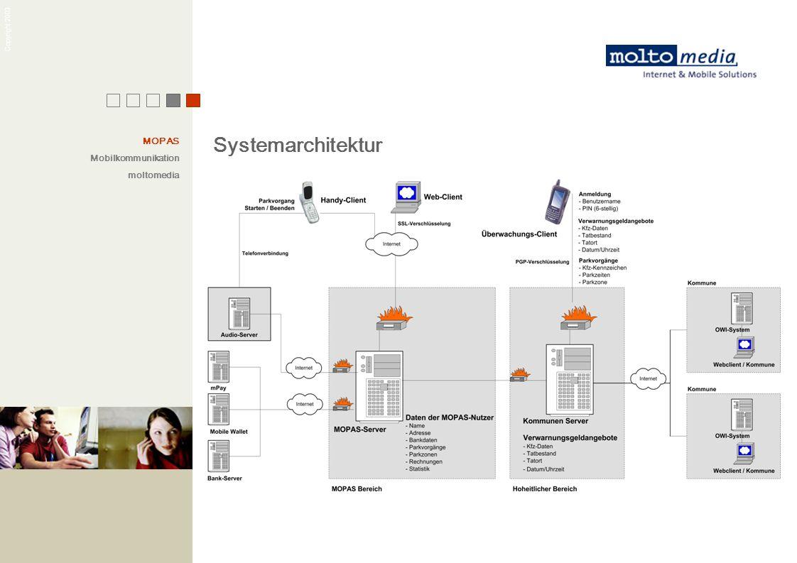 Copyright 2003 Systemarchitektur MOPAS Mobilkommunikation moltomedia