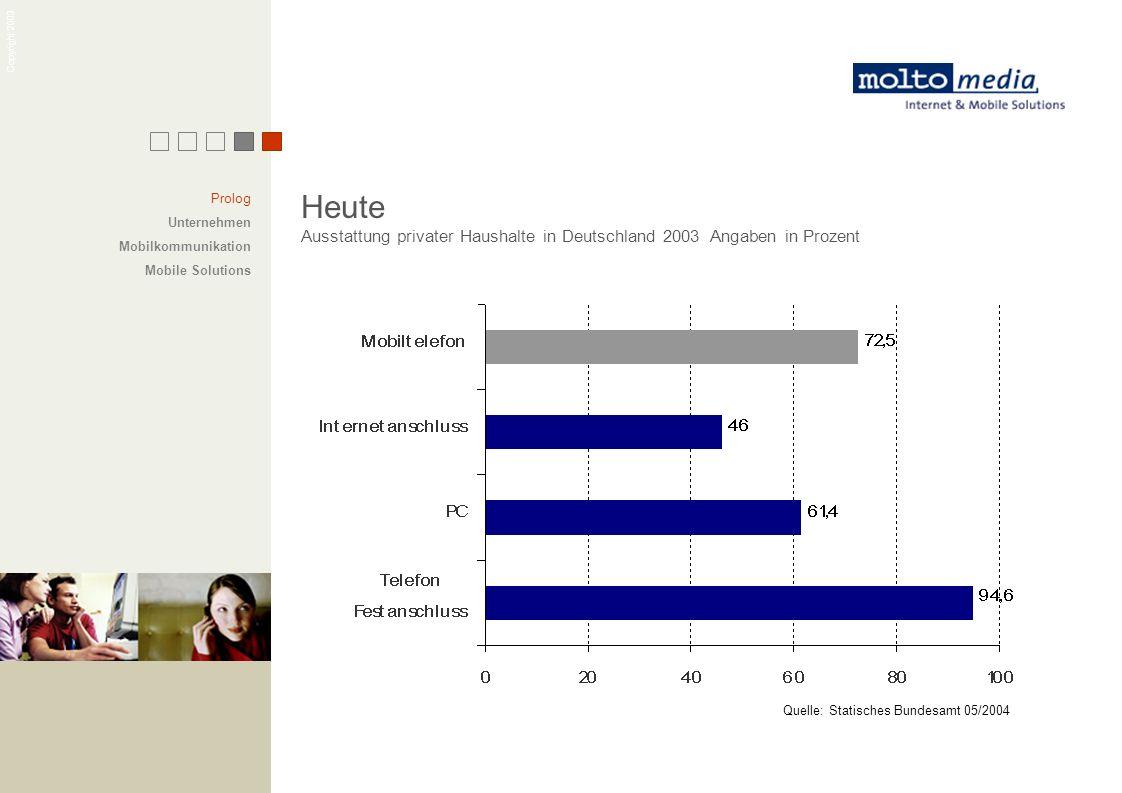 Copyright 2003 Heute Ausstattung privater Haushalte in Deutschland 2003 Angaben in Prozent Quelle: Statisches Bundesamt 05/2004 Prolog Unternehmen Mob