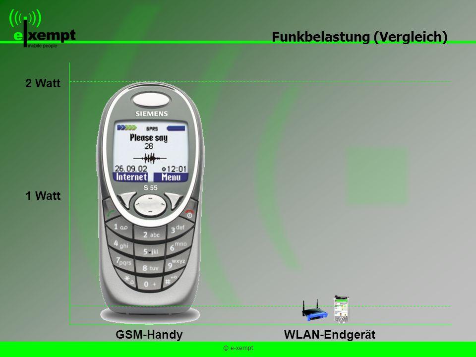 © e-xempt Funkbelastung (Vergleich) 1 Watt 2 Watt GSM-HandyWLAN-Endgerät