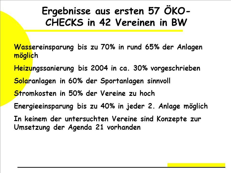 Ergebnisse aus ersten 57 ÖKO- CHECKS in 42 Vereinen in BW Wassereinsparung bis zu 70% in rund 65% der Anlagen möglich Heizungssanierung bis 2004 in ca.