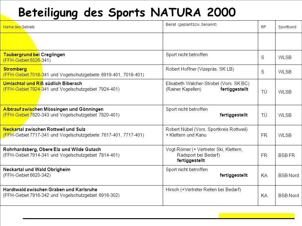 Beteiligung des Sports NATURA 2000 Name des Gebiets Beirat (geplant bzw.