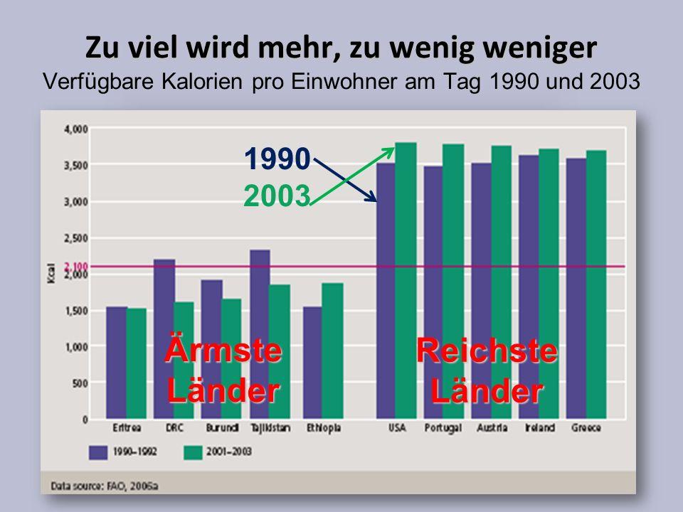 Zu viel wird mehr, zu wenig weniger Zu viel wird mehr, zu wenig weniger Verfügbare Kalorien pro Einwohner am Tag 1990 und 2003 Ärmste Länder Reichste Länder 1990 2003
