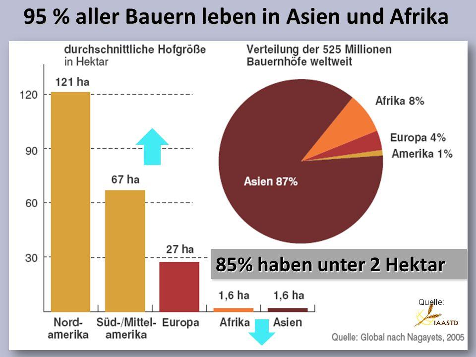 95 % aller Bauern leben in Asien und Afrika Quelle: 85% haben unter 2 Hektar