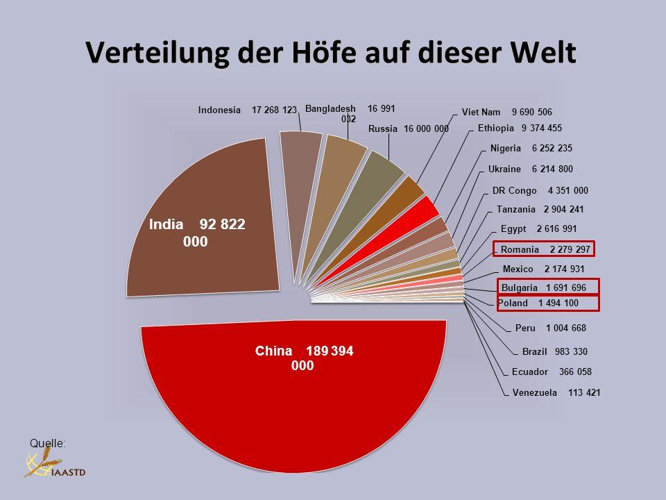 Verteilung der Höfe auf dieser Welt Quelle: