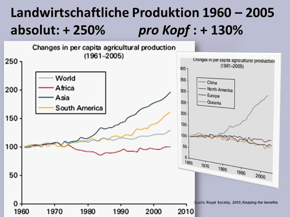 Landwirtschaftliche Produktion 1960 – 2005 absolut: + 250% pro Kopf : + 130% Quelle: Royal Society, 2009, Reaping the benefits