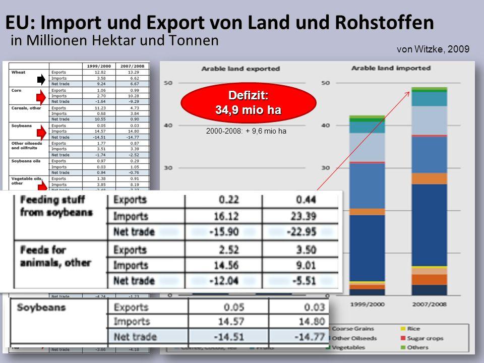 EU: Import und Export von Land und Rohstoffen in Millionen Hektar und Tonnen Defizit: 34,9 mio ha 2000-2008: + 9,6 mio ha von Witzke, 2009