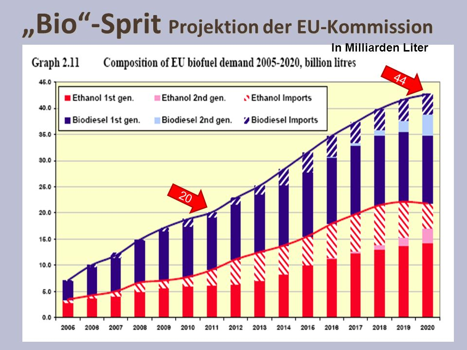 Bio-Sprit Projektion der EU-Kommission 20 44 In Milliarden Liter