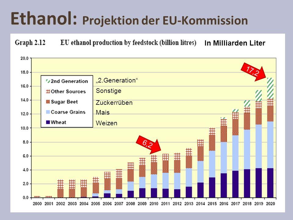 Ethanol: Projektion der EU-Kommission 6,2 17,2 2.Generation Sonstige Mais Zuckerrüben Weizen In Milliarden Liter