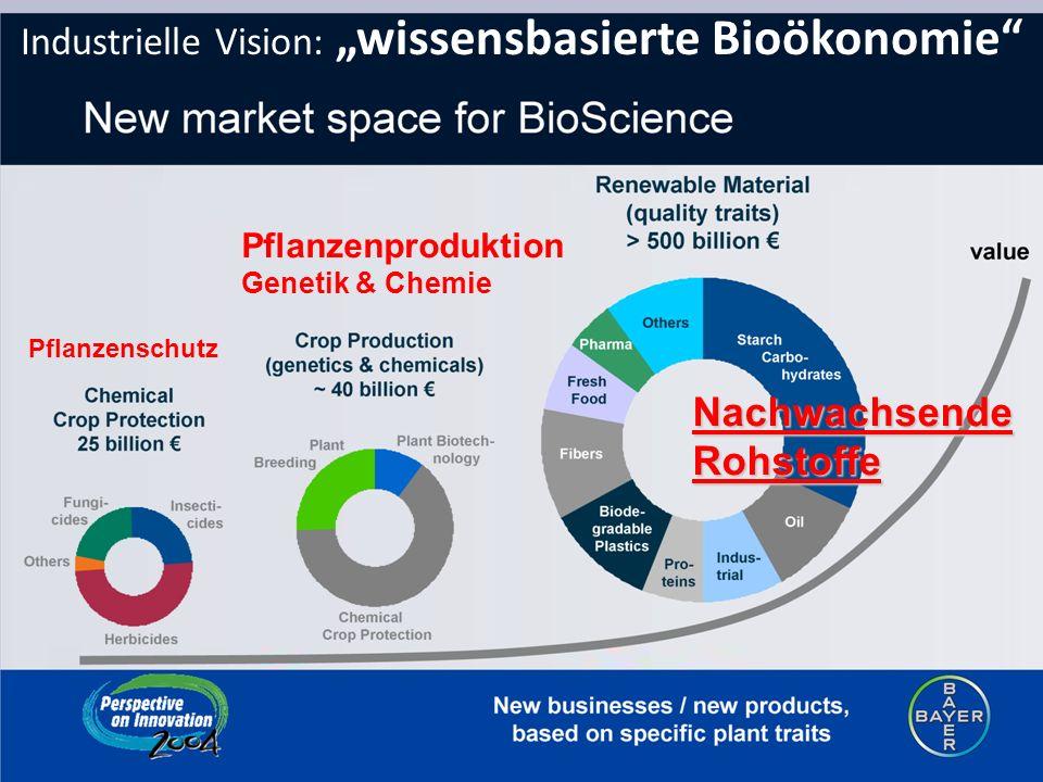 Industrielle Vision: wissensbasierte Bioökonomie Pflanzenschutz Pflanzenproduktion Genetik & Chemie Nachwachsende Rohstoffe