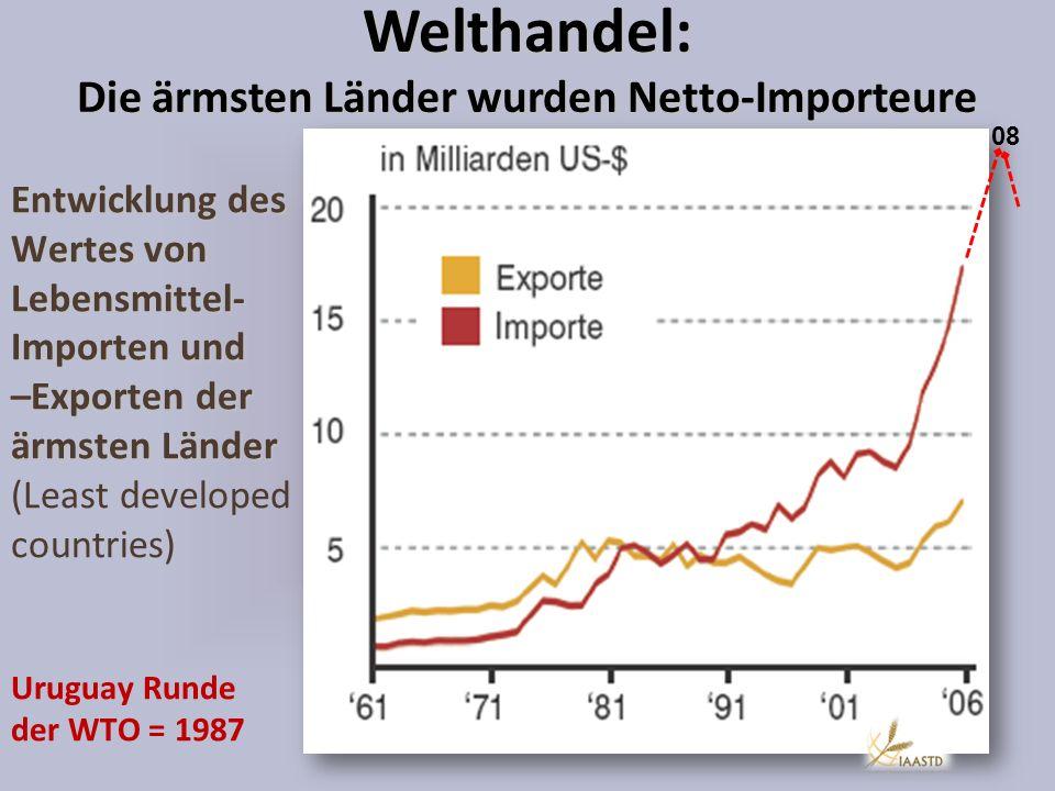 Entwicklung des Wertes von Lebensmittel- Importen und –Exporten der ärmsten Länder Entwicklung des Wertes von Lebensmittel- Importen und –Exporten der