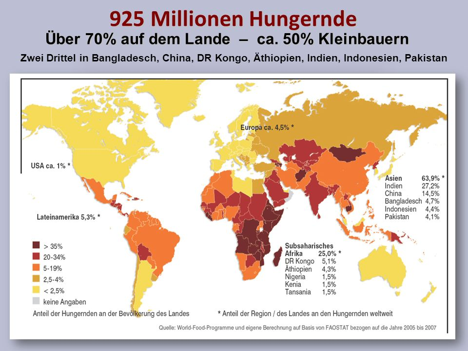925 Millionen Hungernde Über 70% auf dem Lande – ca. 50% Kleinbauern Zwei Drittel in Bangladesch, China, DR Kongo, Äthiopien, Indien, Indonesien, Paki