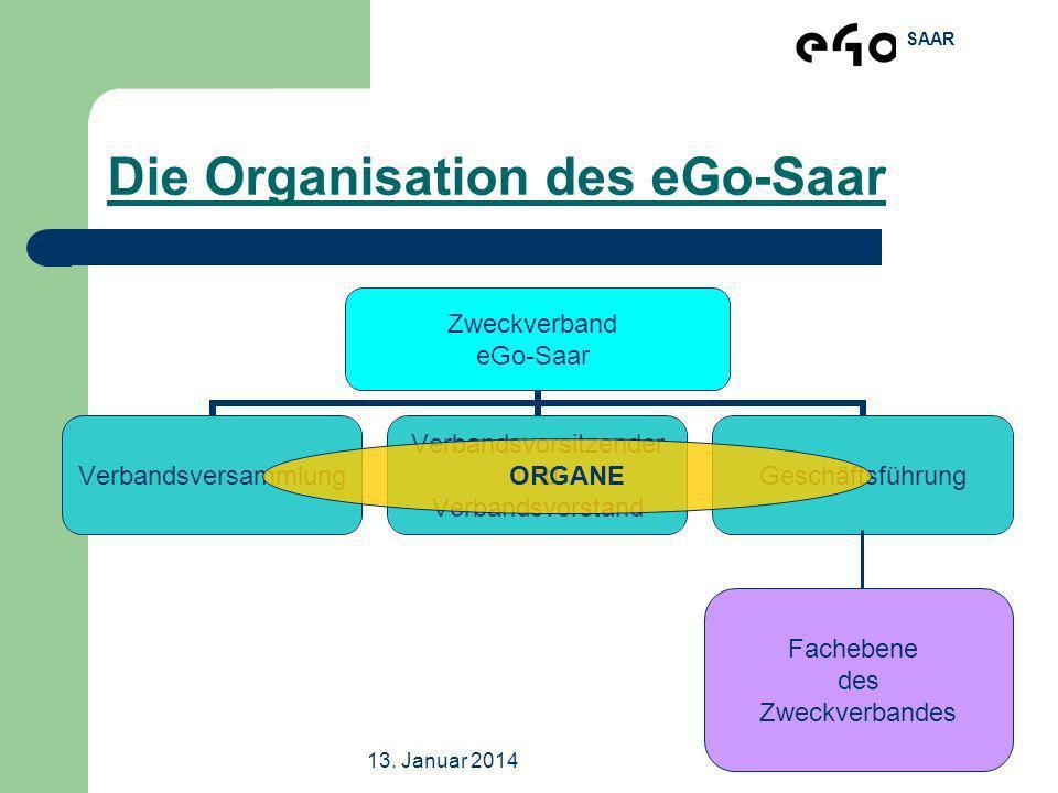 SAAR 13. Januar 2014Workshop Völklingen Die Organisation des eGo-Saar Zweckverband eGo-Saar Verbandsversammlung Verbandsvorsitzender und Verbandsvorst