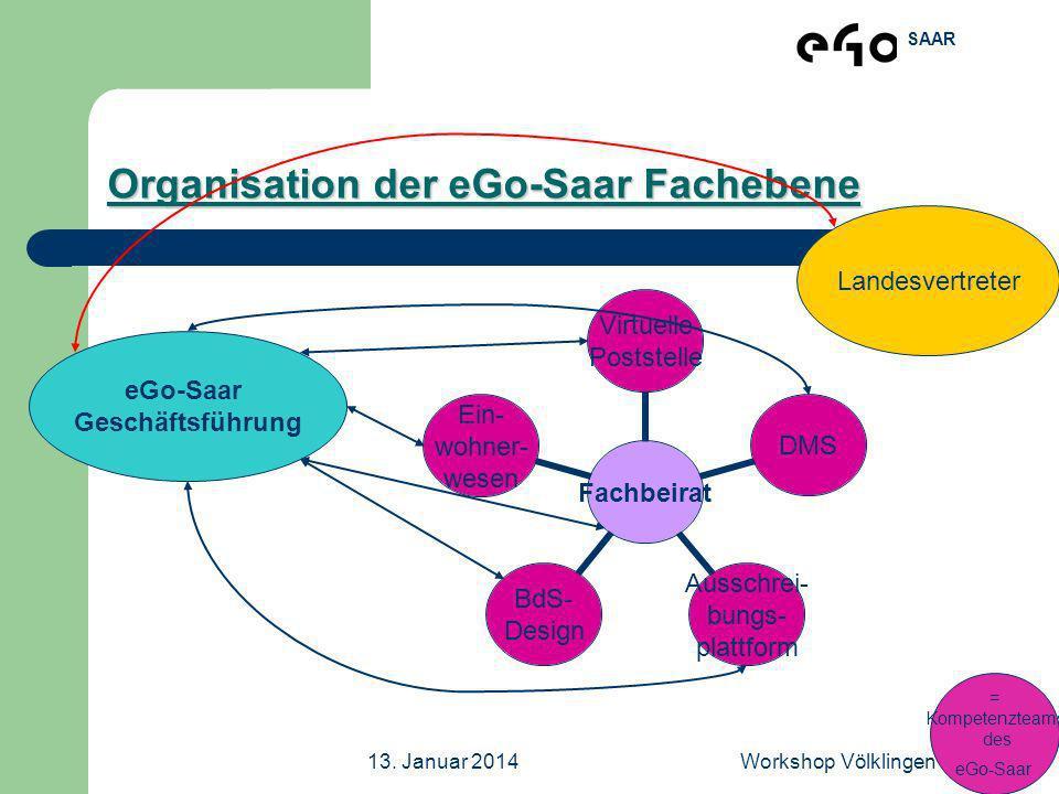 SAAR 13. Januar 2014Workshop Völklingen Organisation der eGo-Saar Fachebene Fachbeirat Virtuelle Poststelle DMS Ausschrei- bungs- plattform BdS- Desig