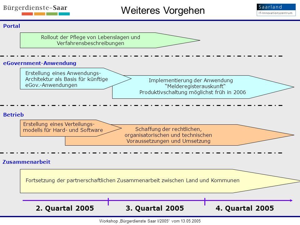 Weiteres Vorgehen 4. Quartal 20053. Quartal 20052. Quartal 2005 Portal Erstellung eines Anwendungs- Architektur als Basis für künftige eGov.-Anwendung