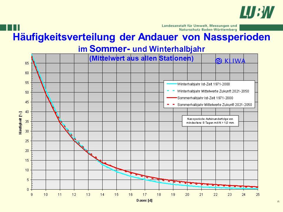 Klimawandel und Hochwasser im Südwesten Stuttgart, 08. März 2006 Häufigkeitsverteilung der Andauer von Nassperioden im Sommer- und Winterhalbjahr (Mit