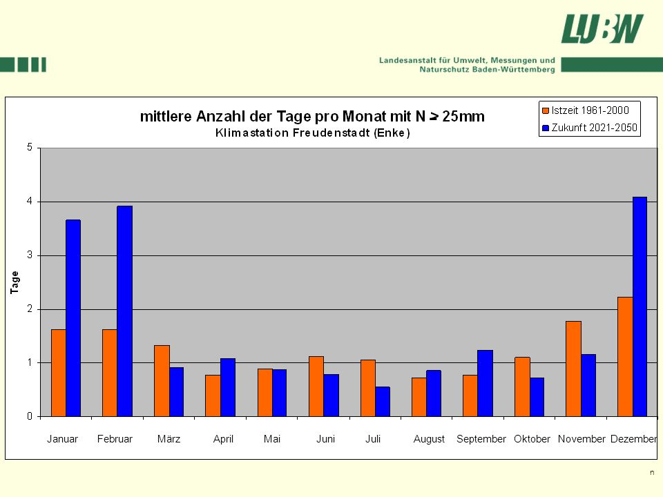 Klimawandel und Hochwasser im Südwesten Stuttgart, 08. März 2006 Januar Februar März April Mai Juni Juli August September Oktober November Dezember -