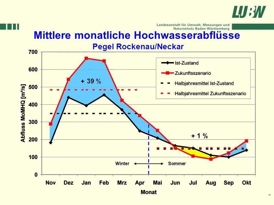 Klimawandel und Hochwasser im Südwesten Stuttgart, 08. März 2006 Mittlere monatliche Hochwasserabflüsse Pegel Rockenau/Neckar