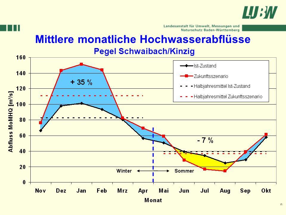 Klimawandel und Hochwasser im Südwesten Stuttgart, 08. März 2006 Mittlere monatliche Hochwasserabflüsse Pegel Schwaibach/Kinzig