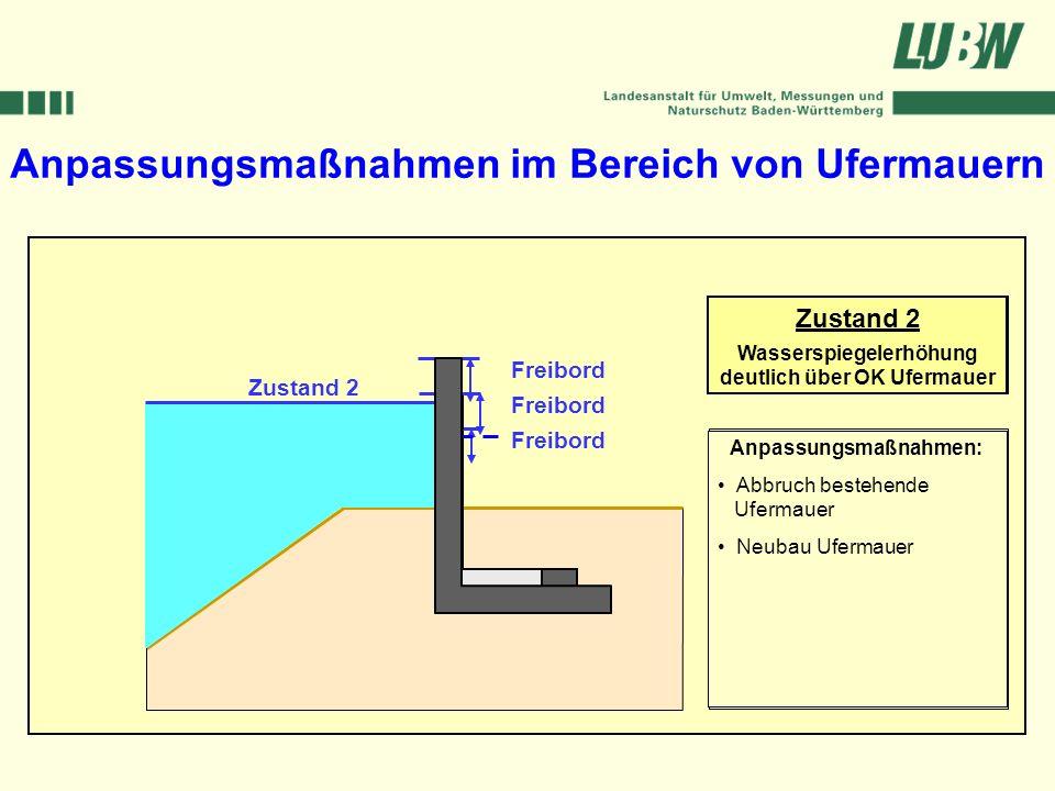 Klimawandel und Hochwasser im Südwesten Stuttgart, 08. März 2006 Anpassungsmaßnahmen im Bereich von Ufermauern Bestand Wasserspiegel BHQ Freibord Zust